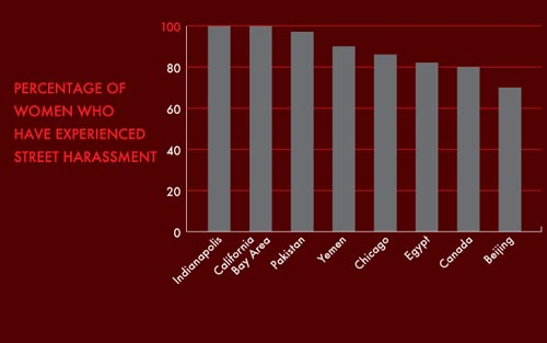 A chart showing that over 80 percent of women face street harassment around the world
