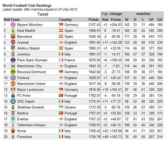 World football club Ranking - Football - Sport.net