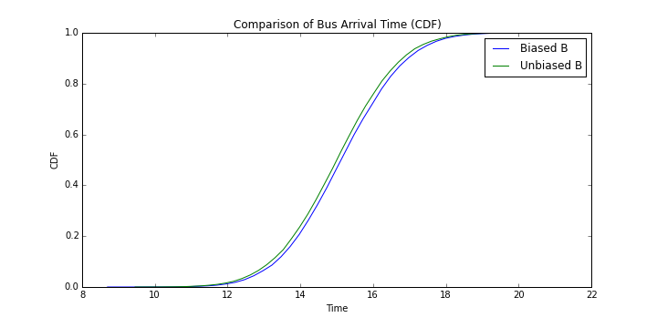 Comparison of Bus Arrival Time for Bus B (CDF)