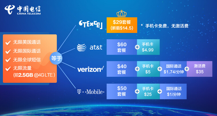 未名空间MITBBS 置顶文章: 中国电信CTExcel新套餐亮相,限时五折!