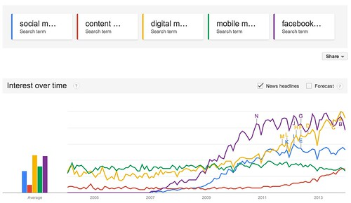 Google_Trends_-_Web_Search_interest__social_media_marketing__content_marketing__digital_marketing__mobile_marketing__facebook_marketing_-_Worldwide__2004_-_present