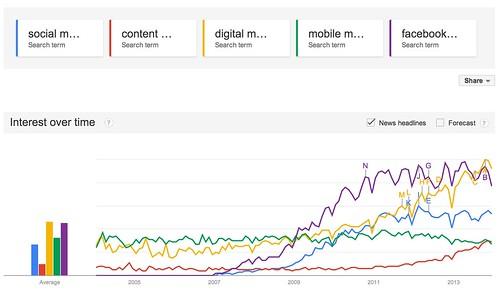 Google_Trends_-_Web_Search_interest__social_media_marketing__content_marketing__digital_marketing__mobile_marketing__facebook_marketing_-_Worldwide__2004_-_present