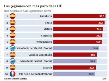 14d16 ABC Regiones españolas más paro de Europa