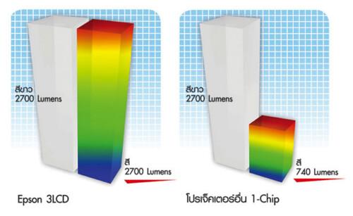 เทคโนโลยี 3LCD ของ Epson ให้ความสว่างของสีสันอื่นๆ เท่าๆ กับสีขาว