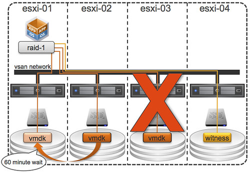 VSAN host failure