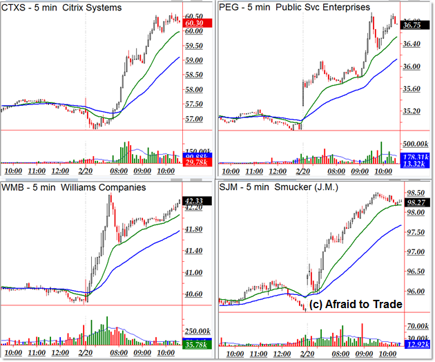 Uptrending Stocks Feb 20 Trend Day