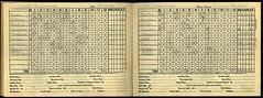 Baseball scoring book, 1930