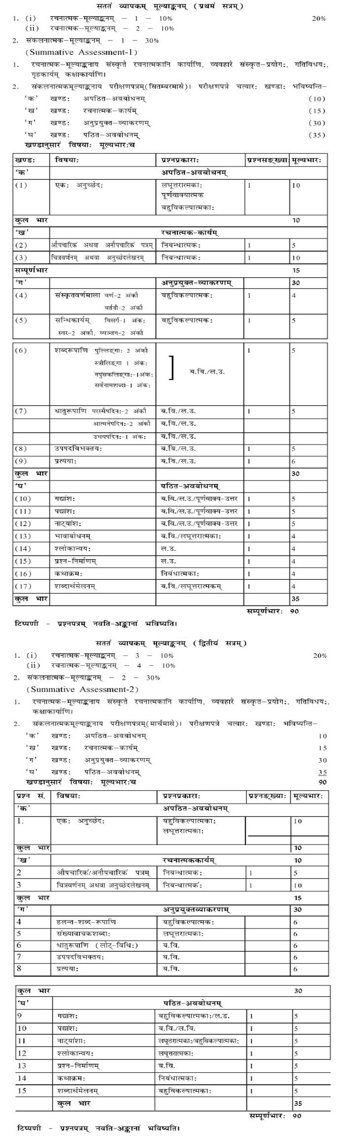 CBSE Class IX Marking Scheme 2014 Sanskrit