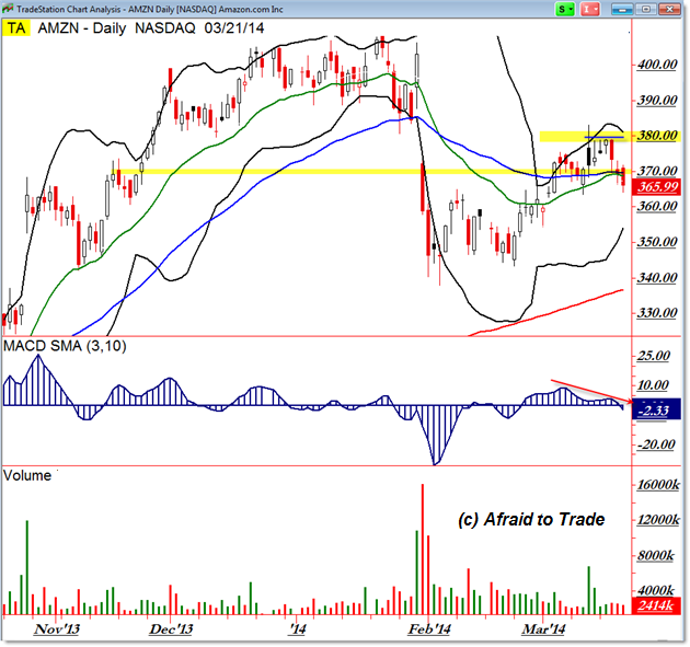 AMZN Amazon Daily Chart Technical Analysis Trade Planning Bull Trap