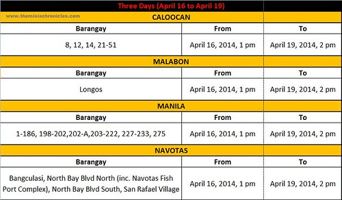 Maynilad Water Service Interruption Schedule this Holy Week
