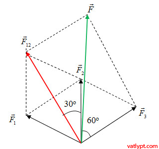 Bài tập tổng hợp lực, phân tích lực, cân bằng của chất điểm