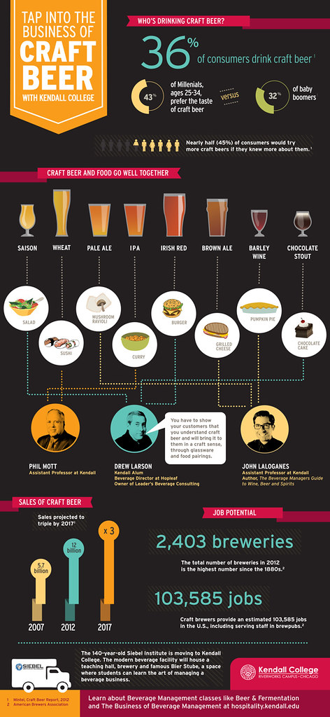 tap-into-the-business-of-craft-beer
