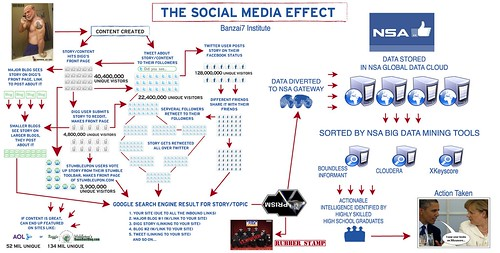THE SOCIAL MEDIA EFFECT by WilliamBanzai7/Colonel Flick