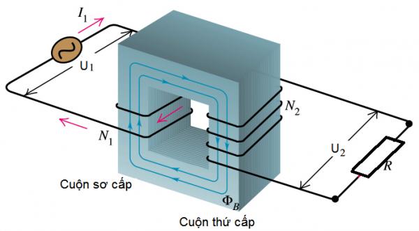 Chương III: Máy biến áp là gì? cách truyền tải điện năng đi xa