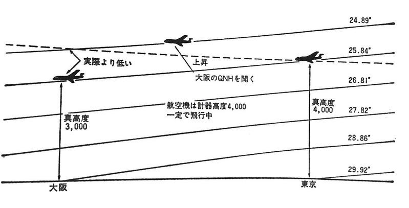 """""""标准大气压qne""""是指在标准大气条件下海平面的气压图片"""