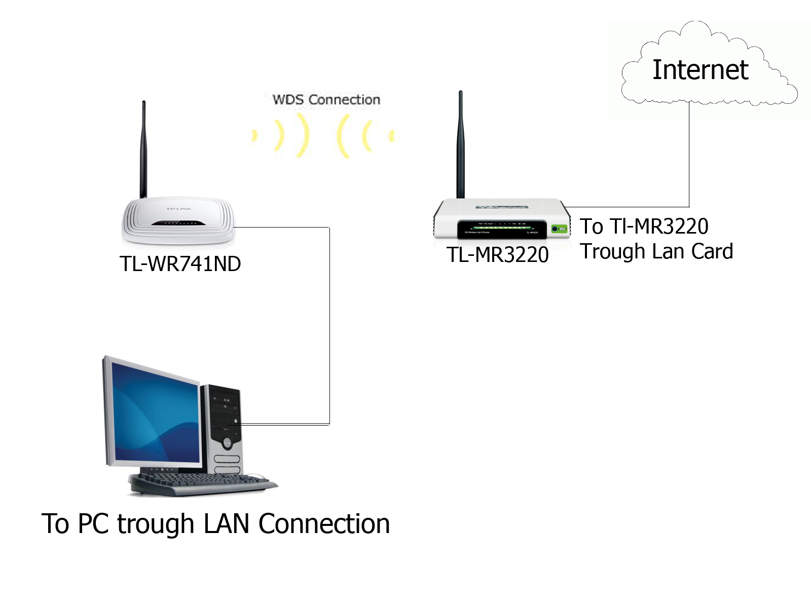 can we use lan from wds bridging networking tom s hardware rh tomshardware com Wired Router Lan Wireless Router Function