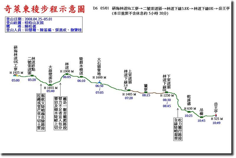 奇萊東稜步程示意圖(6)