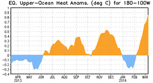EQ Upper-Ocean Heat Anoms