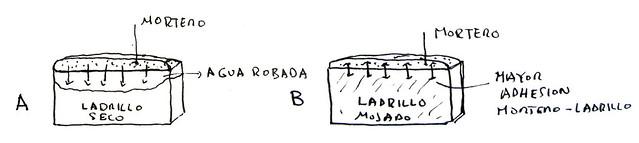 Ladrillos A y B