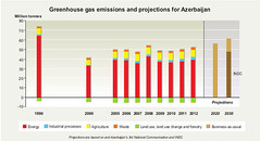 Greenhouse gas emissions and projections for Azerbaijan