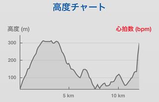金華山~西山縦走 Runtastic 高度チャート