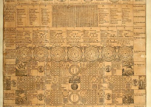 003-parte 2-Calendarium naturale magicum…-1619-JB Grosschedel