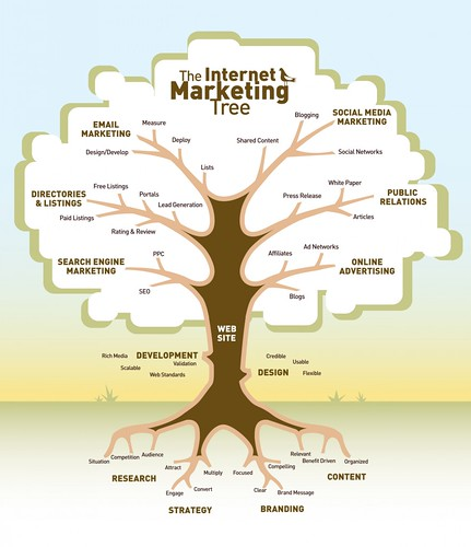 internet-seo-tree