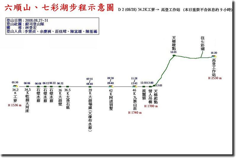 六順山、七彩湖步程示意圖(2)