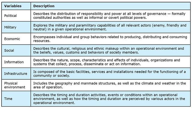 Table 1 Operational Variables Pmesii Pt Explore E