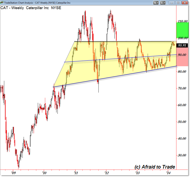 CAT Caterpillar Weekly Chart Higher Timeframe Target Achieved Swing Trade