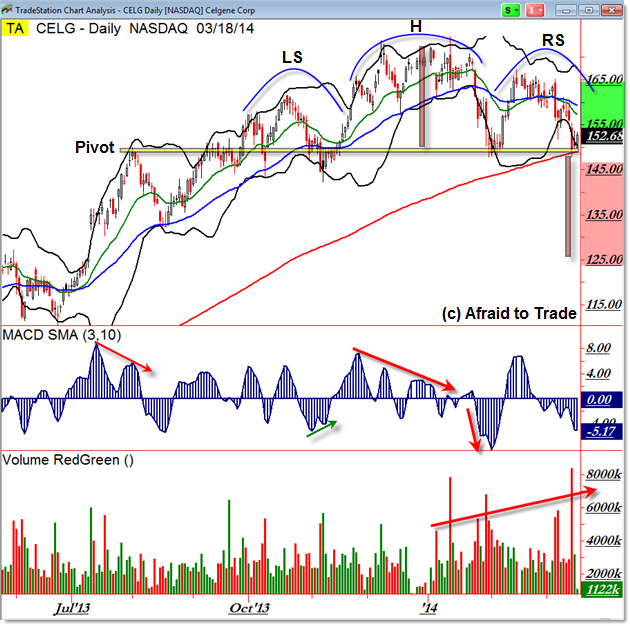 Celgene CELG Head and Shoulders Reversal Chart Pattern Breakdown Swing Trade Planning