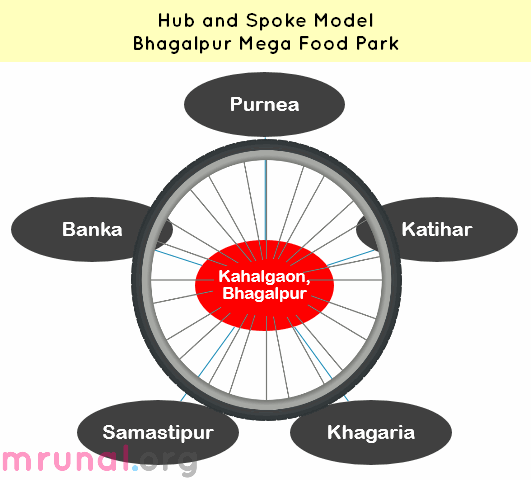 chart hub-spoke model Mega food park