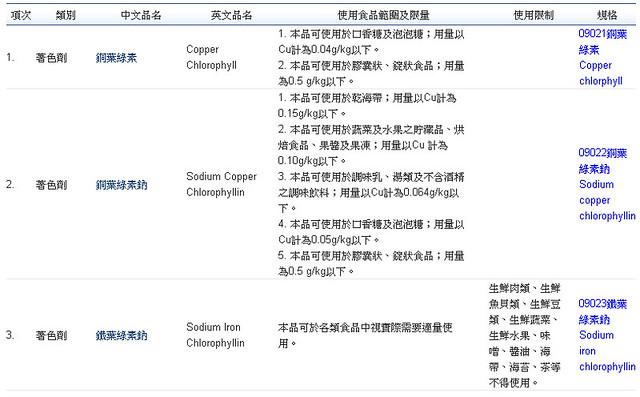 各種葉綠素著色劑用法用量表,圖片來源:邱品齊