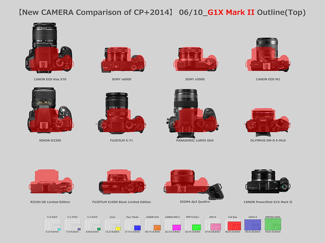 【New CAMERA Comparison of CP+2014】06/10_CANON PowerShot G1X Mark II Outline(Top)