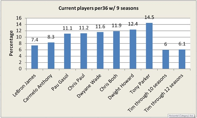current players per36