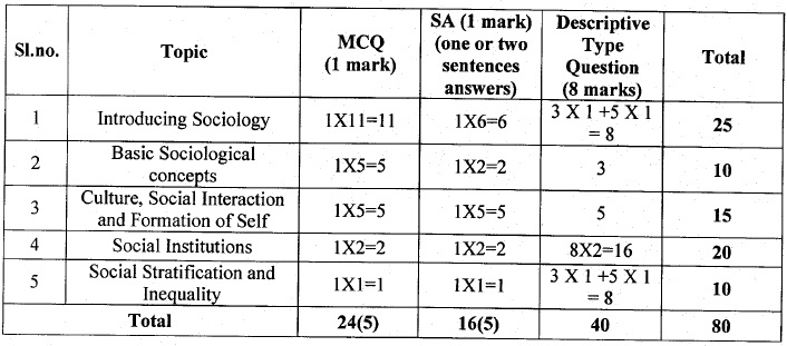 West Bengal Board Marking Scheme for Class 11 - Sociology