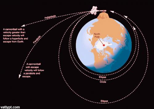 Vệ tinh nhân tạo, tốc độ vũ trụ cấp 1, 2, 3