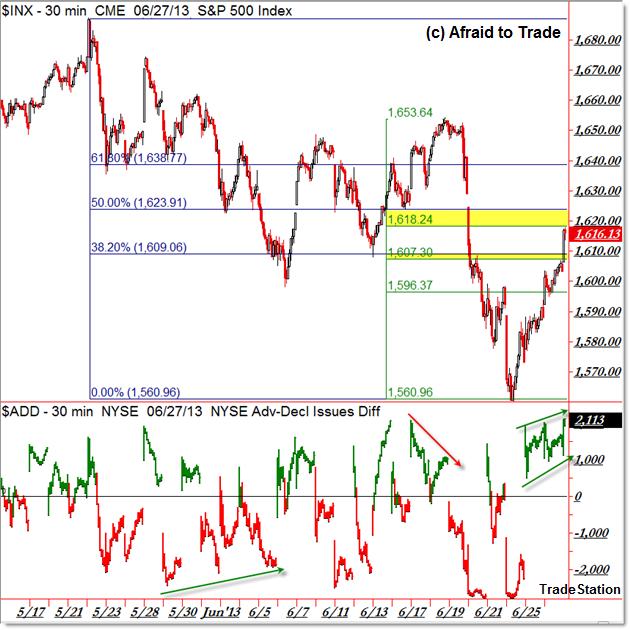 SP500 SPX Fibonacci Retracement Confluence and Market Internal Breadth