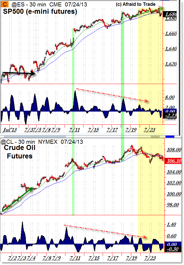 SP500 ES Futures and Crude Oil CL Futures Divergence Rally Trend
