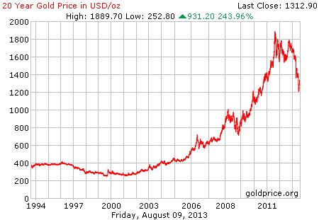 Gambar grafik chart pergerakan harga emas dunia 20 tahun terakhir per 09 Agustus 2013