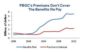 PBGC Report