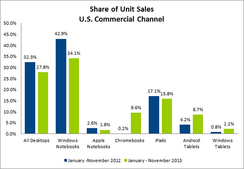 Share-of-Unit-Slaes-US-Comm-Channel