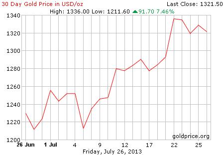 Gambar grafik chart pergerakan harga emas dunia 30 hari terakhir per 26 Juli 2013