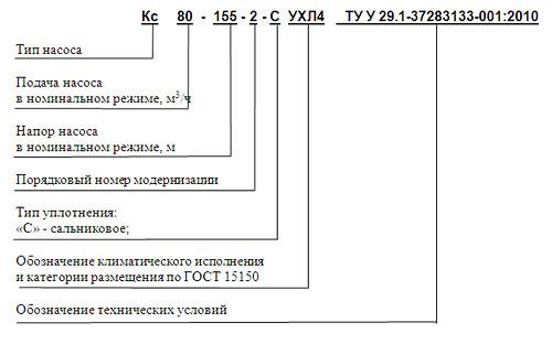 Структура условных обозначений