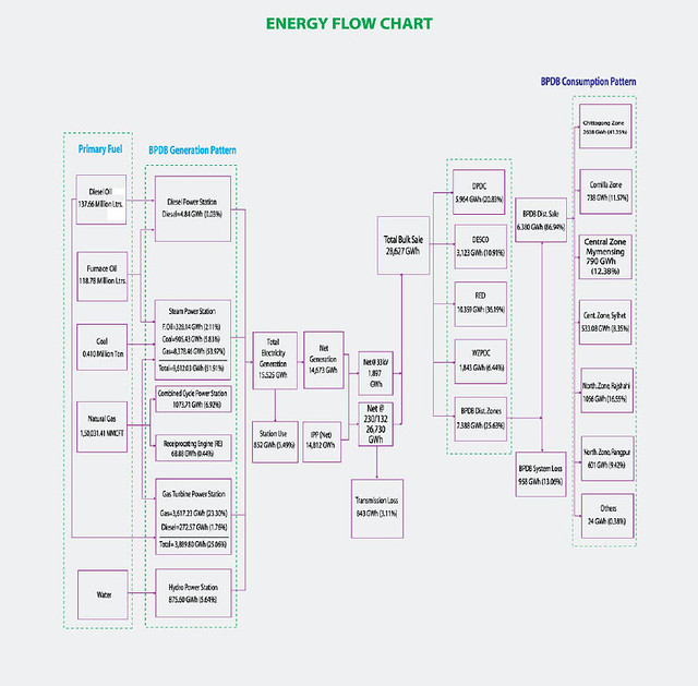Energy flow chart 1