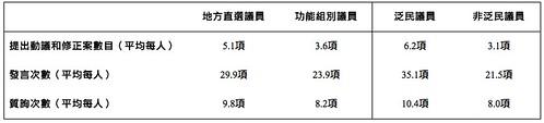 立法會議員天主教監察組《2012-2013年度監察報告》