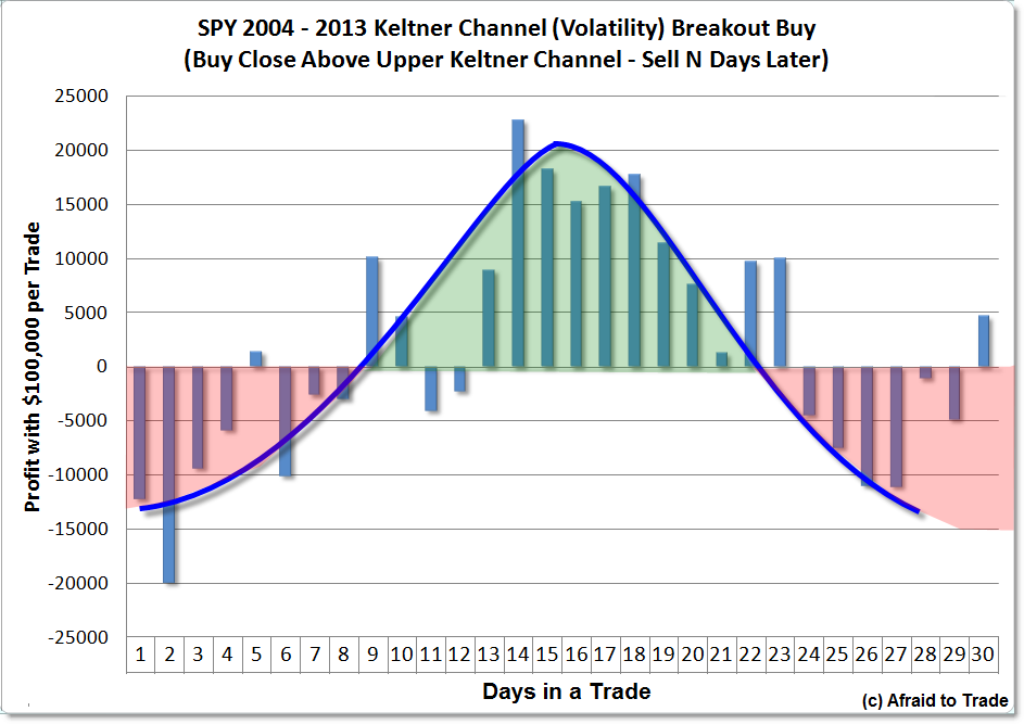 TradeStation Data Backtesting Strategy Report Keltner Channel Breakout Time Stop Function