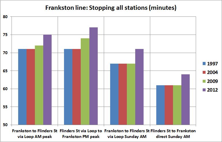 Frankston line running times