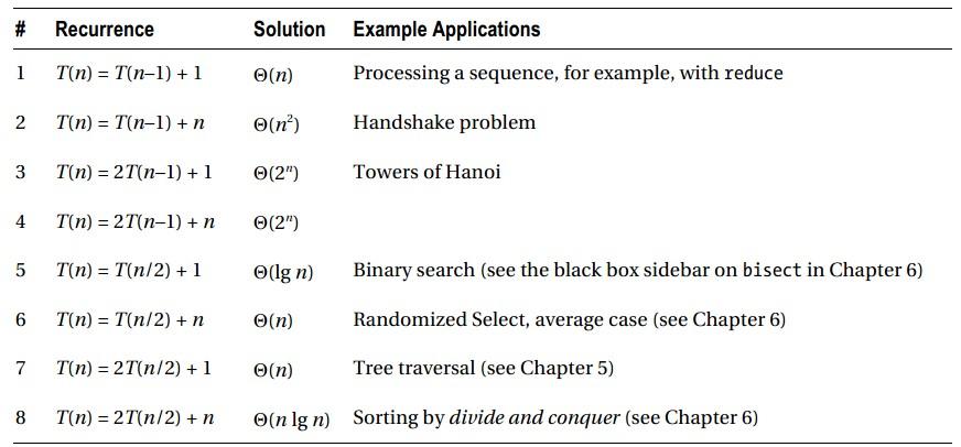 数据结构与算法with python