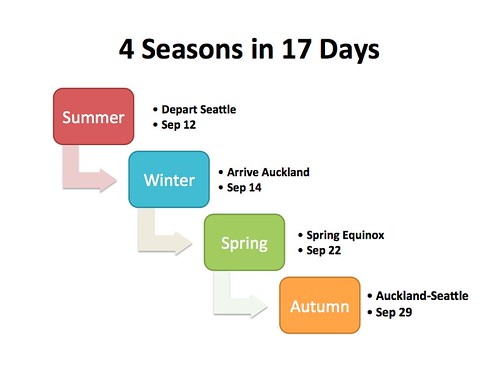 4 Seasons in 17 Days